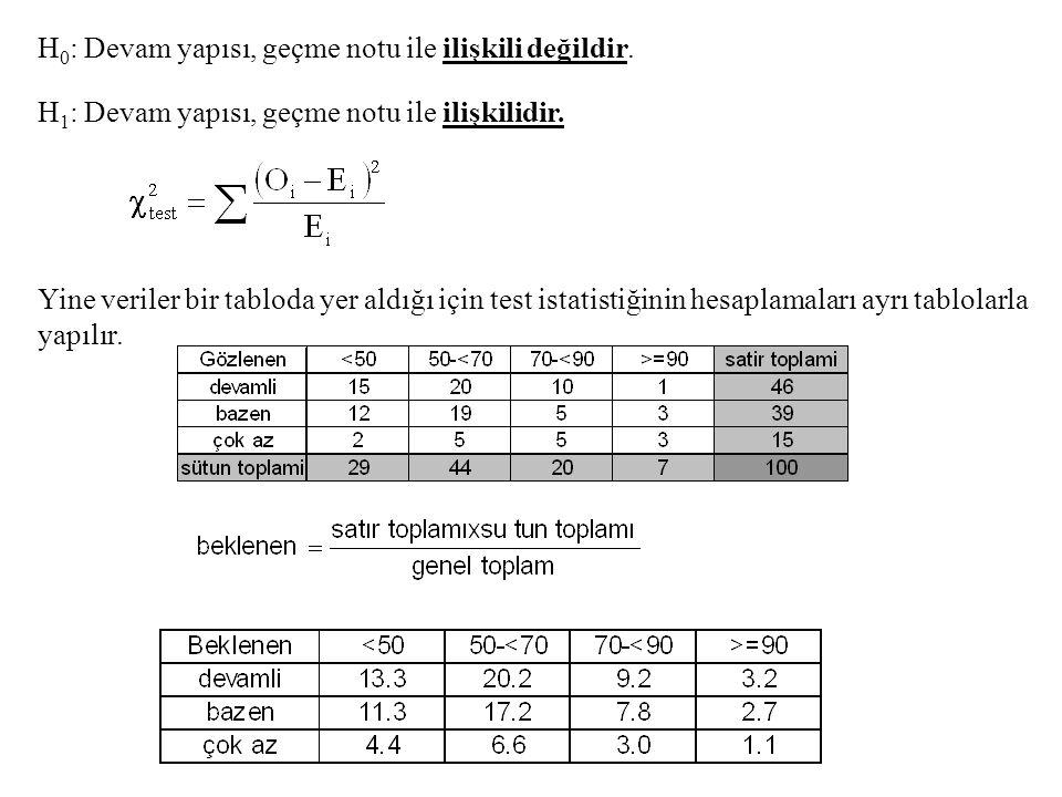 H 0 : Devam yapısı, geçme notu ile ilişkili değildir. H 1 : Devam yapısı, geçme notu ile ilişkilidir. Yine veriler bir tabloda yer aldığı için test is