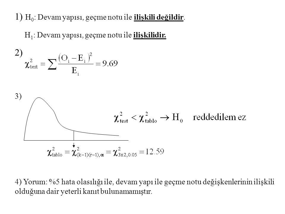 1) H 0 : Devam yapısı, geçme notu ile ilişkili değildir. H 1 : Devam yapısı, geçme notu ile ilişkilidir. 2) 3) 4) Yorum: %5 hata olasılığı ile, devam