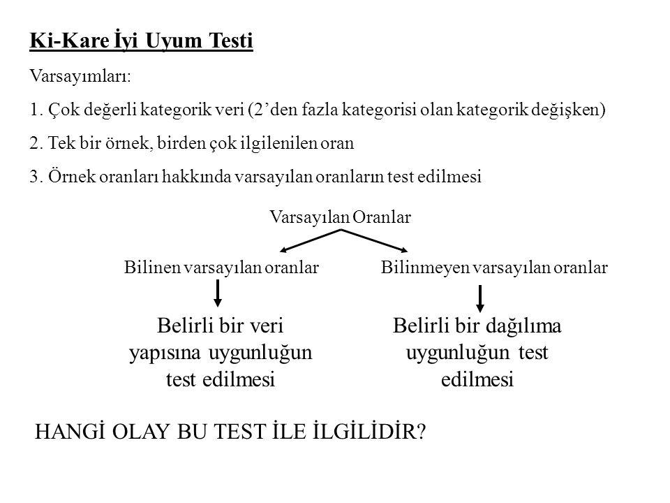 Ki-Kare İyi Uyum Testi Varsayımları: 1. Çok değerli kategorik veri (2'den fazla kategorisi olan kategorik değişken) 2. Tek bir örnek, birden çok ilgil