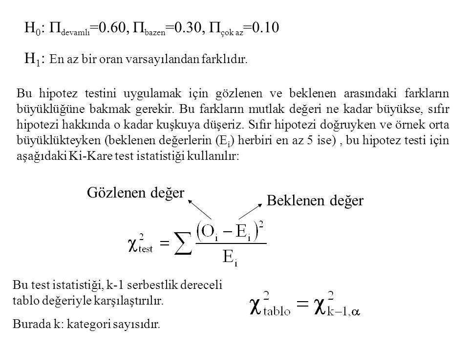 H 0 :  devamlı =0.60,  bazen =0.30,  çok az =0.10 H 1 : En az bir oran varsayılandan farklıdır. Bu hipotez testini uygulamak için gözlenen ve bekle
