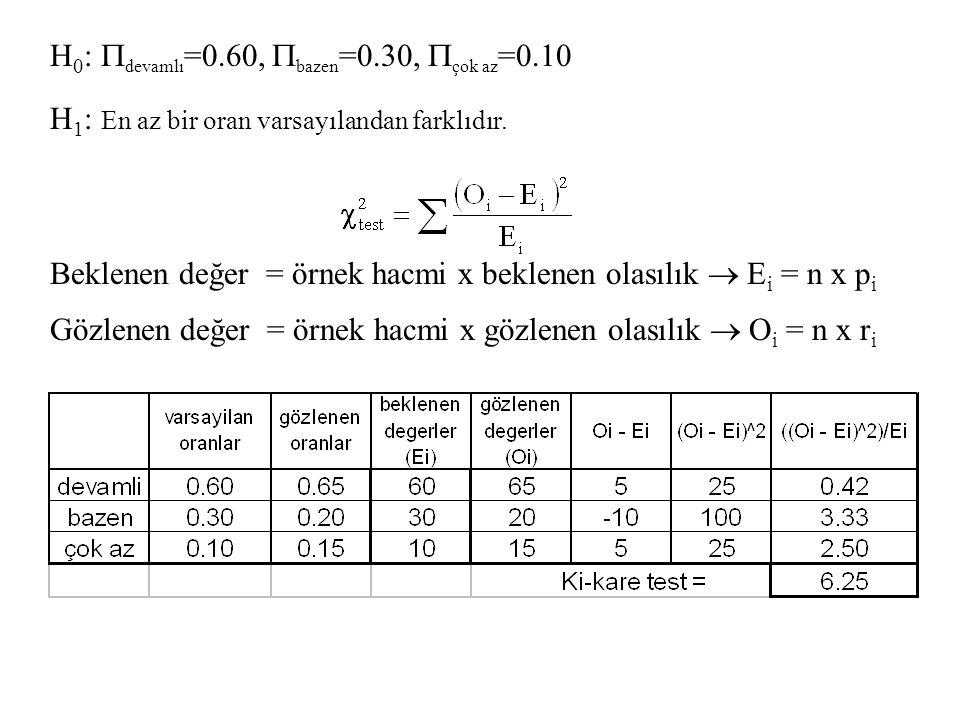 H 0 :  devamlı =0.60,  bazen =0.30,  çok az =0.10 H 1 : En az bir oran varsayılandan farklıdır. Beklenen değer = örnek hacmi x beklenen olasılık 
