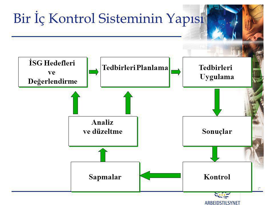 17 Bir İç Kontrol Sisteminin Yapısı Tedbirleri Planlama İSG Hedefleri ve Değerlendirme İSG Hedefleri ve Değerlendirme Tedbirleri Uygulama Tedbirleri U