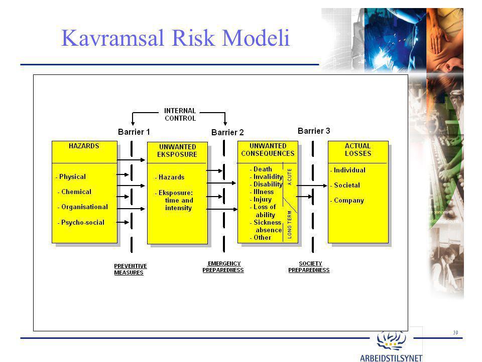 39 Kavramsal Risk Modeli