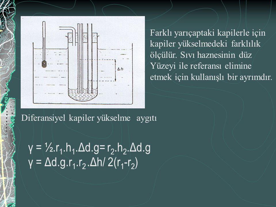 γ = ½.r 1.h 1.Δd.g= r 2.h 2.Δd.g γ = Δd.g.r 1.r 2.Δh/ 2(r 1 -r 2 ) Farklı yarıçaptaki kapilerle için kapiler yükselmedeki farklılık ölçülür. Sıvı hazn