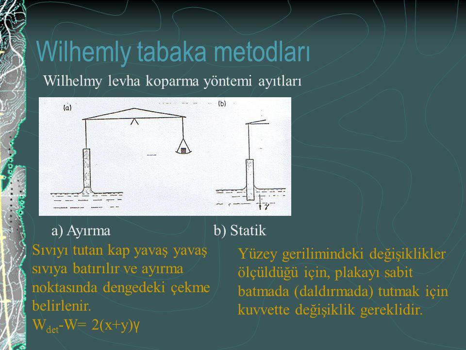 Wilhemly tabaka metodları a) Ayırma b) Statik Sıvıyı tutan kap yavaş yavaş sıvıya batırılır ve ayırma noktasında dengedeki çekme belirlenir. W det -W=