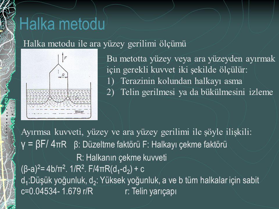 Halka metodu Bu metotta yüzey veya ara yüzeyden ayırmak için gerekli kuvvet iki şekilde ölçülür: 1)Terazinin kolundan halkayı asma 2)Telin gerilmesi y