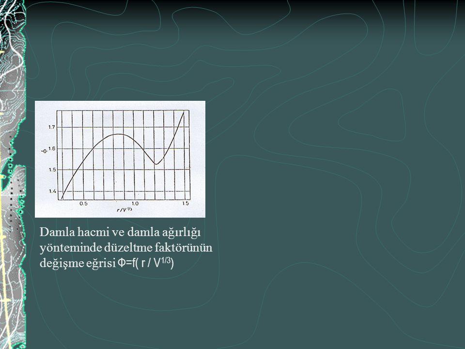 Damla hacmi ve damla ağırlığı yönteminde düzeltme faktörünün değişme eğrisi Ф=f( r / V 1/3 )