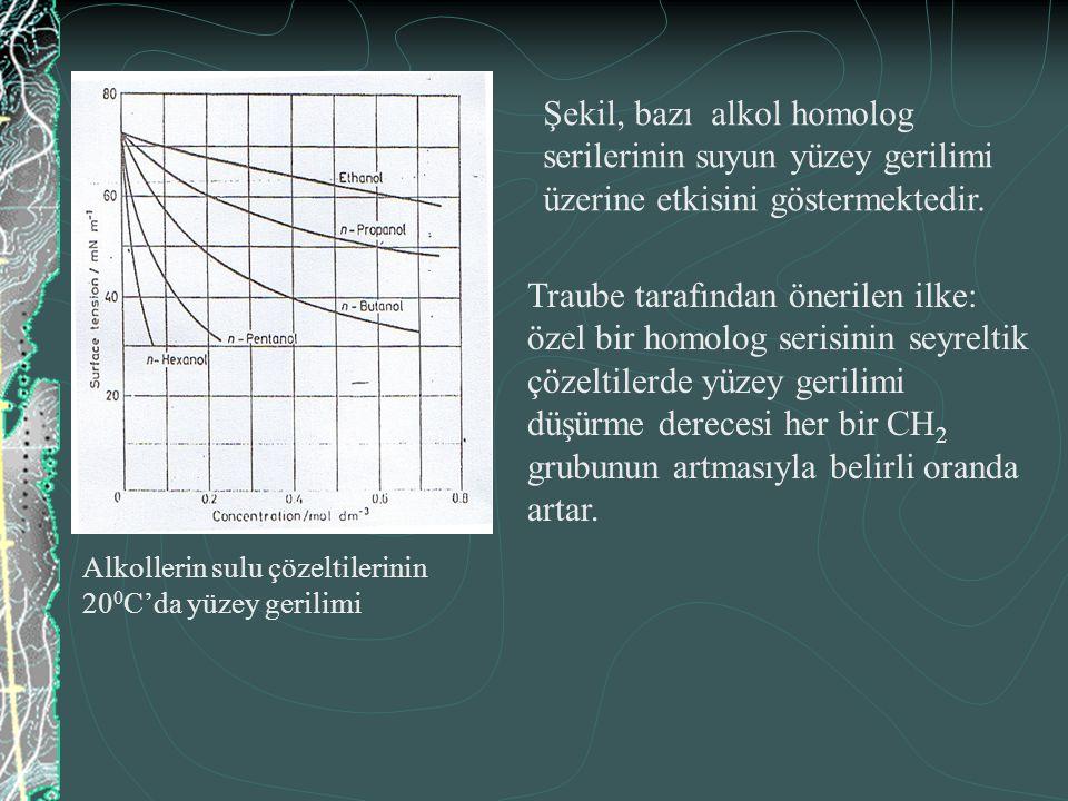 İki sıvı arasındaki ara yüzey gerilimi, yüzey aktif maddenin belirli miktarda katılmasıyla yeterli ölçüde azalır, emülsiye olma kolayca gerçekleşir.
