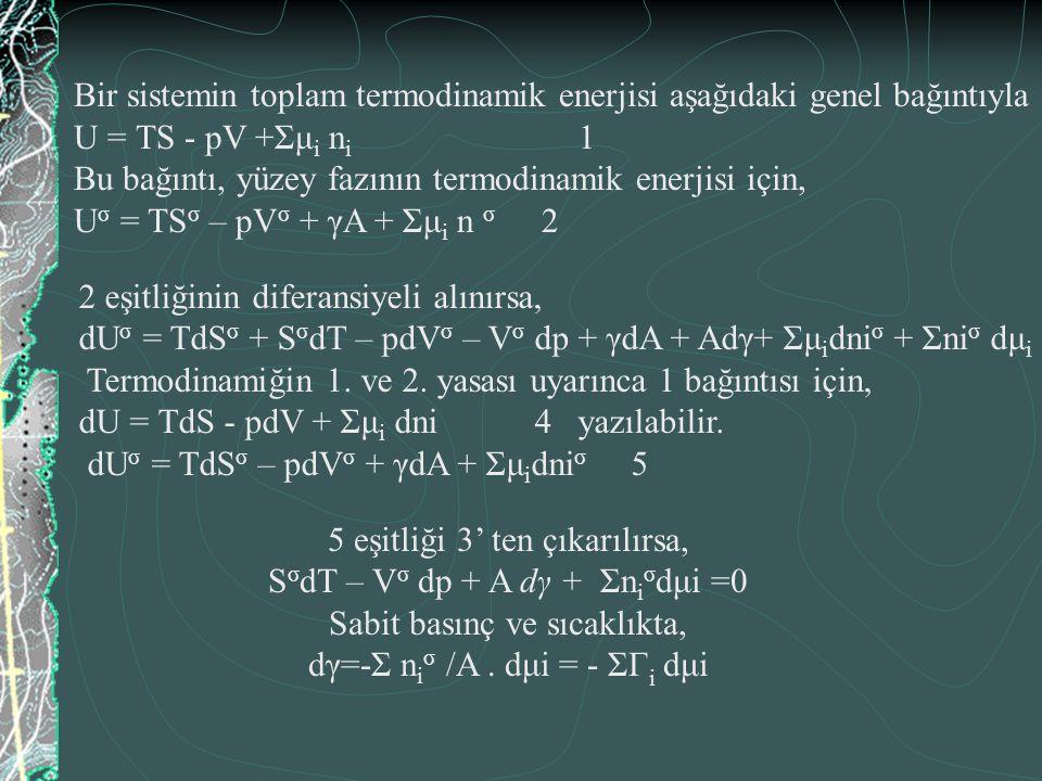İki bileşenli basit çözeltiler için dγ= - Г A dμ A + - Г B dμ B (Çözücünün Г A =0) dγ= - Г B dμ μ B =μ B 0 + RTlna B dμ B = RT dlna B Г B= - 1/ RT.