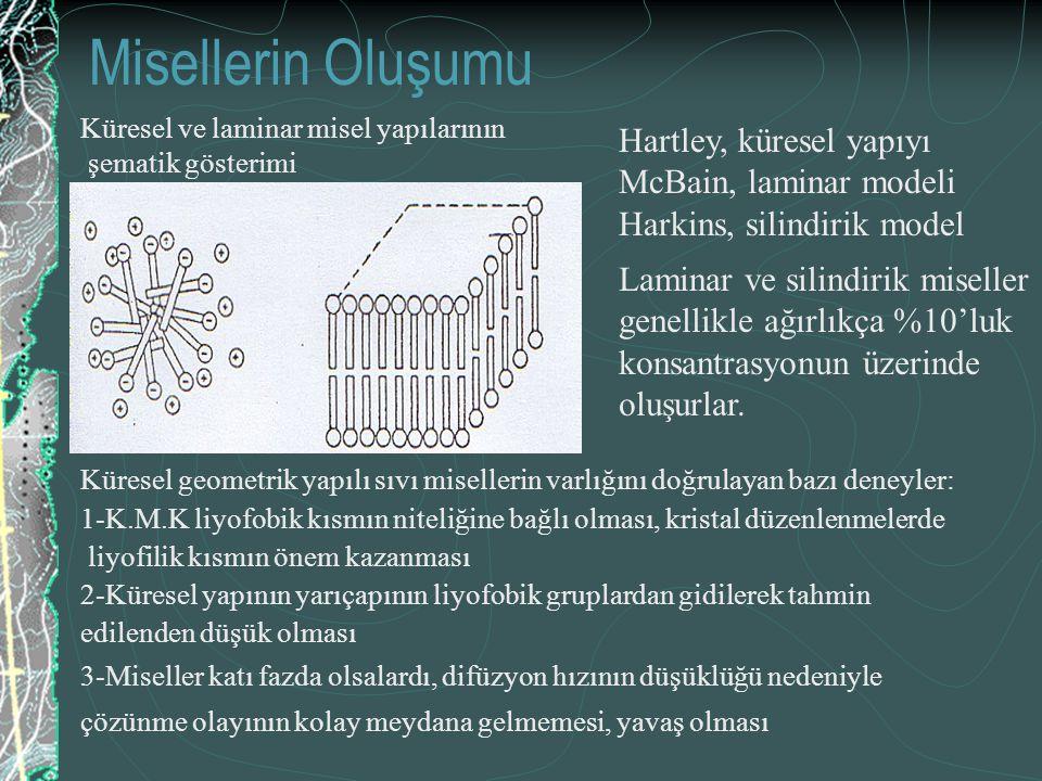 Misellerin Oluşumu Küresel ve laminar misel yapılarının şematik gösterimi Hartley, küresel yapıyı McBain, laminar modeli Harkins, silindirik model Kür
