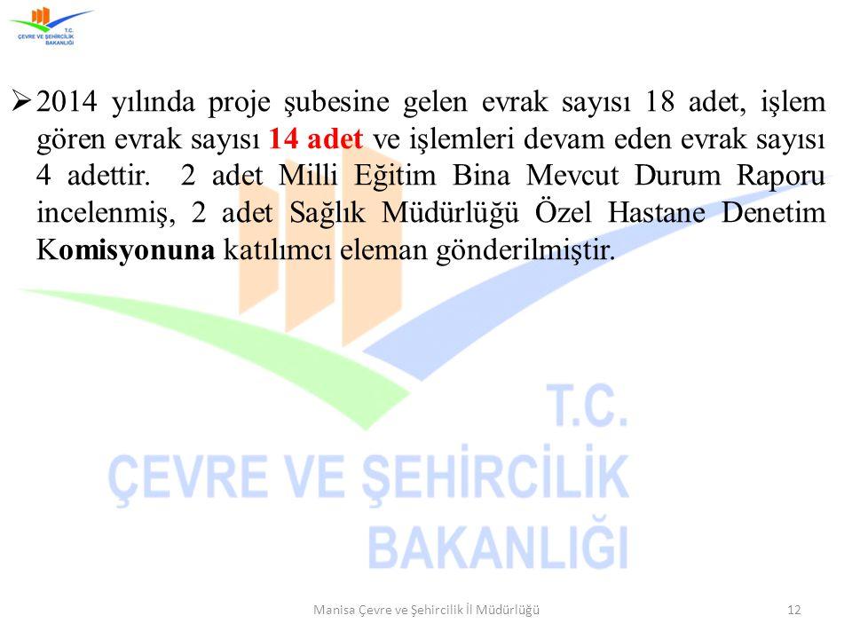 Manisa Çevre ve Şehircilik İl Müdürlüğü12  2014 yılında proje şubesine gelen evrak sayısı 18 adet, işlem gören evrak sayısı 14 adet ve işlemleri deva