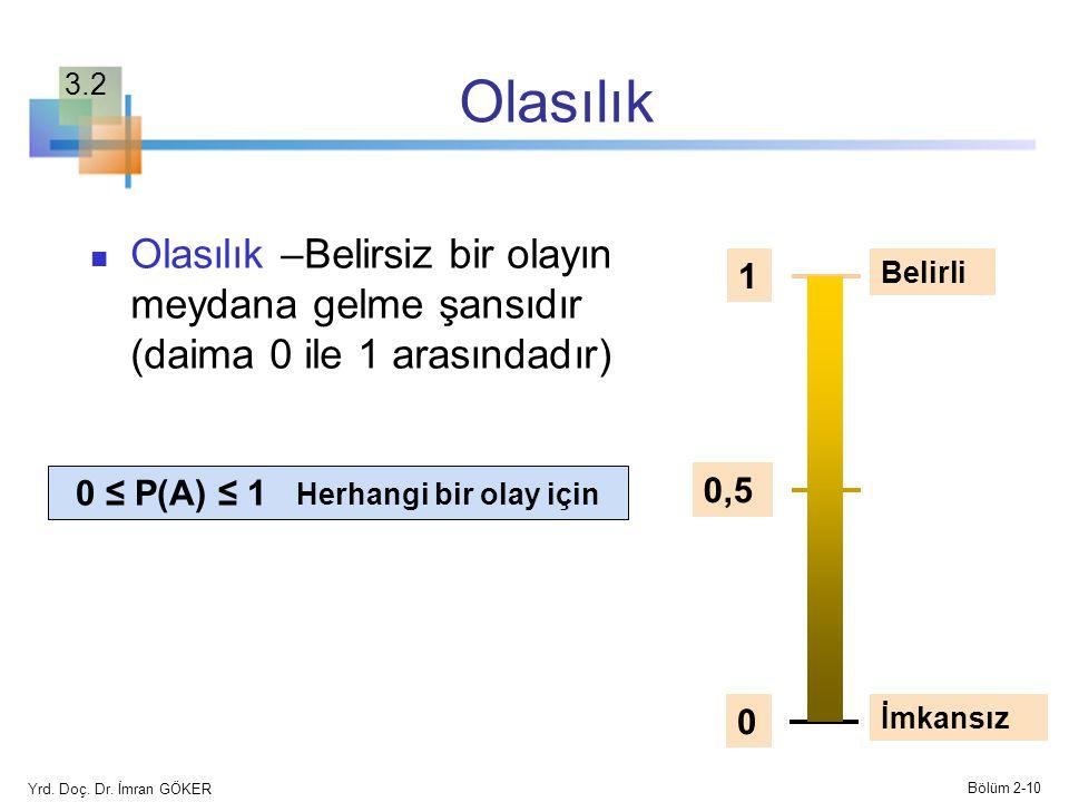 Olasılık Olasılık –Belirsiz bir olayın meydana gelme şansıdır (daima 0 ile 1 arasındadır) 0 ≤ P(A) ≤ 1 Herhangi bir olay için Belirli İmkansız 0,5 1 0