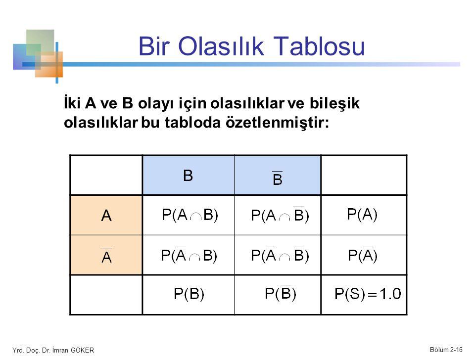 Bir Olasılık Tablosu B A İki A ve B olayı için olasılıklar ve bileşik olasılıklar bu tabloda özetlenmiştir: Yrd. Doç. Dr. İmran GÖKER Bölüm 2-16