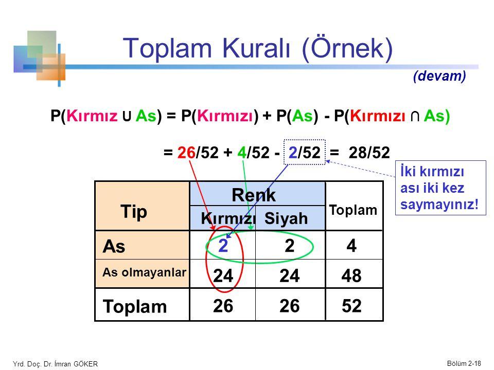 Toplam Kuralı (Örnek) P(Kırmız U As) = P(Kırmızı) + P(As) - P(Kırmızı ∩ As) = 26/52 + 4/52 - 2/52 = 28/52 İki kırmızı ası iki kez saymayınız! Siyah Re