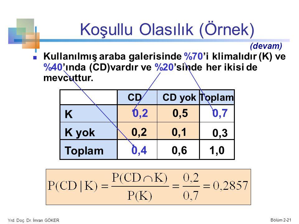 Koşullu Olasılık (Örnek) CD yokCDToplam K 0,20,50,7 K yok 0,20,1 0,3 Toplam 0,40,61,01,0 Kullanılmış araba galerisinde %70'i klimalıdır (K) ve %40'ında (CD)vardır ve %20'sinde her ikisi de mevcuttur.