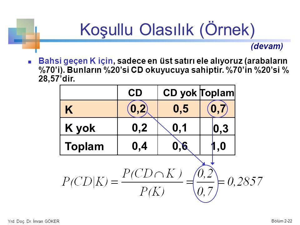 Koşullu Olasılık (Örnek) CD yokCDToplam K 0,20,50,7 K yok 0,20,1 0,3 Toplam 0,40,6 1,01,0 Bahsi geçen K için, sadece en üst satırı ele alıyoruz (arabaların %70'i).