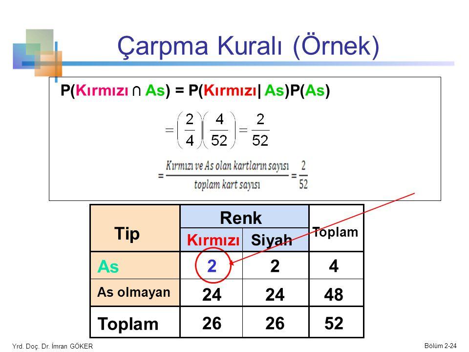 Çarpma Kuralı (Örnek) P(Kırmızı ∩ As) = P(Kırmızı| As)P(As) Siyah Renk TipTip Kırmızı Toplam AsAs 224 As olmayan 24 48 Toplam 26 52 Yrd.