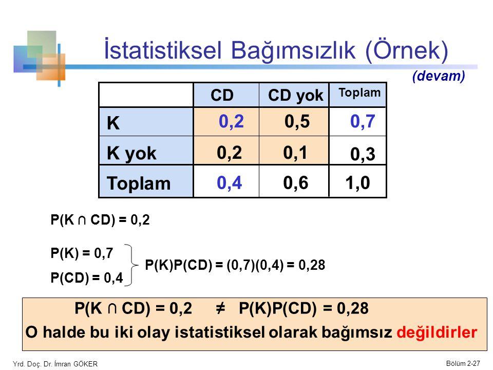 İstatistiksel Bağımsızlık (Örnek) CD yokCD Toplam K 0,20,50,7 K yok 0,20,1 0,3 Toplam 0,40,61,01,0 (devam) P(K ∩ CD) = 0,2 P(K) = 0,7 P(CD) = 0,4 P(K)P(CD) = (0,7)(0,4) = 0,28 P(K ∩ CD) = 0,2≠ P(K)P(CD) = 0,28 O halde bu iki olay istatistiksel olarak bağımsız değildirler Yrd.