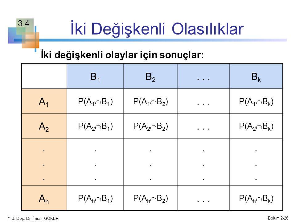 İki Değişkenli Olasılıklar B1B1 B2B2...BkBk A1A1 P(A 1  B 1 )P(A 1  B 2 )... P(A 1  B k ) A2A2 P(A 2  B 1 )P(A 2  B 2 )... P(A 2  B k ).........