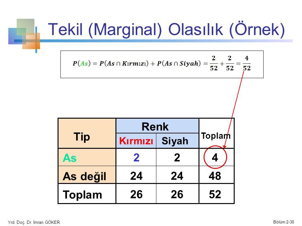 Tekil (Marginal) Olasılık (Örnek) Siyah Renk TipTip Kırmızı Toplam AsAs 224 As değil 24 48 Toplam 26 52 Yrd. Doç. Dr. İmran GÖKER Bölüm 2-30