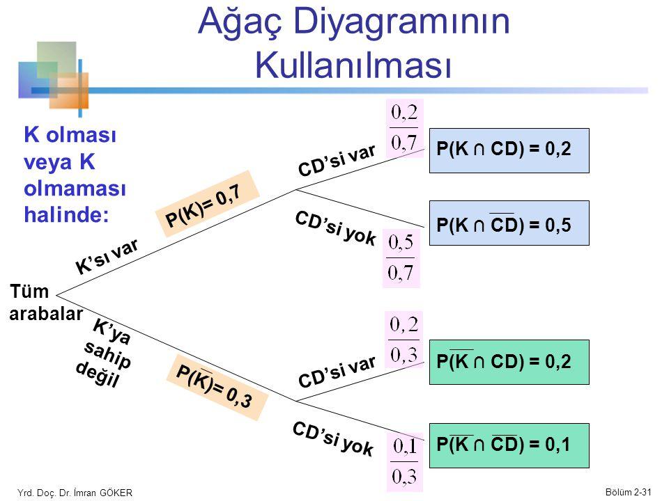 Ağaç Diyagramının Kullanılması K'sı var K'ya sahip değil CD'si var CD'si yok CD'si var CD'si yok P(K)= 0,7 P(K)= 0,3 P(K ∩ CD) = 0,2 P(K ∩ CD) = 0,5 P(K ∩ CD) = 0,1 P(K ∩ CD) = 0,2 Tüm arabalar K olması veya K olmaması halinde: Yrd.