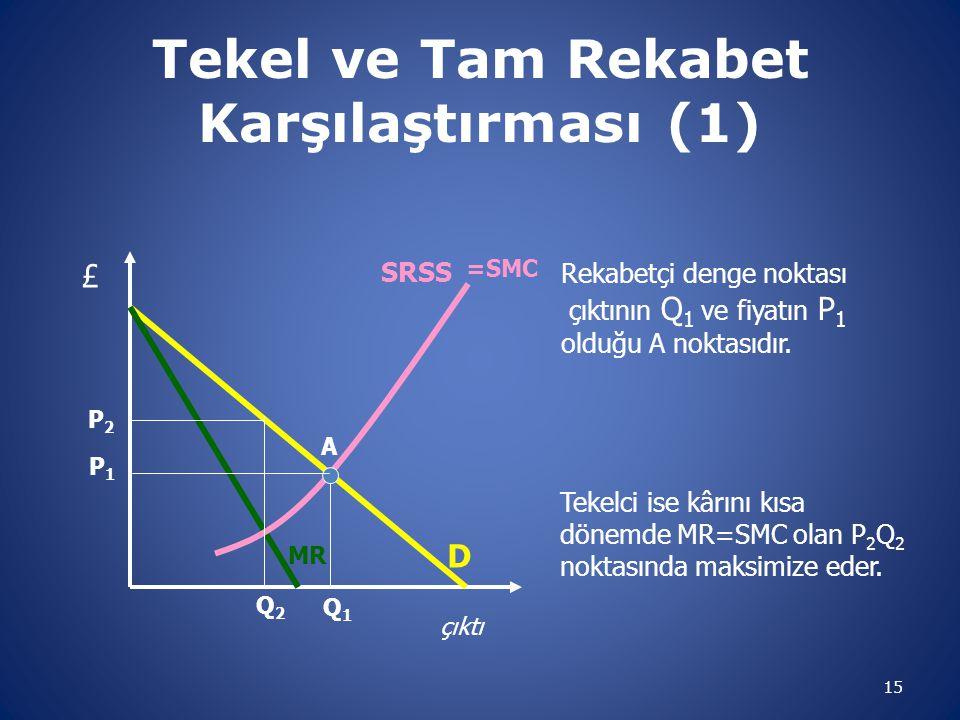 Tekel ve Tam Rekabet Karşılaştırması (1) 15 çıktı D MR SRSS £ Q1Q1 P1P1 A Rekabetçi denge noktası çıktının Q 1 ve fiyatın P 1 olduğu A noktasıdır. =SM