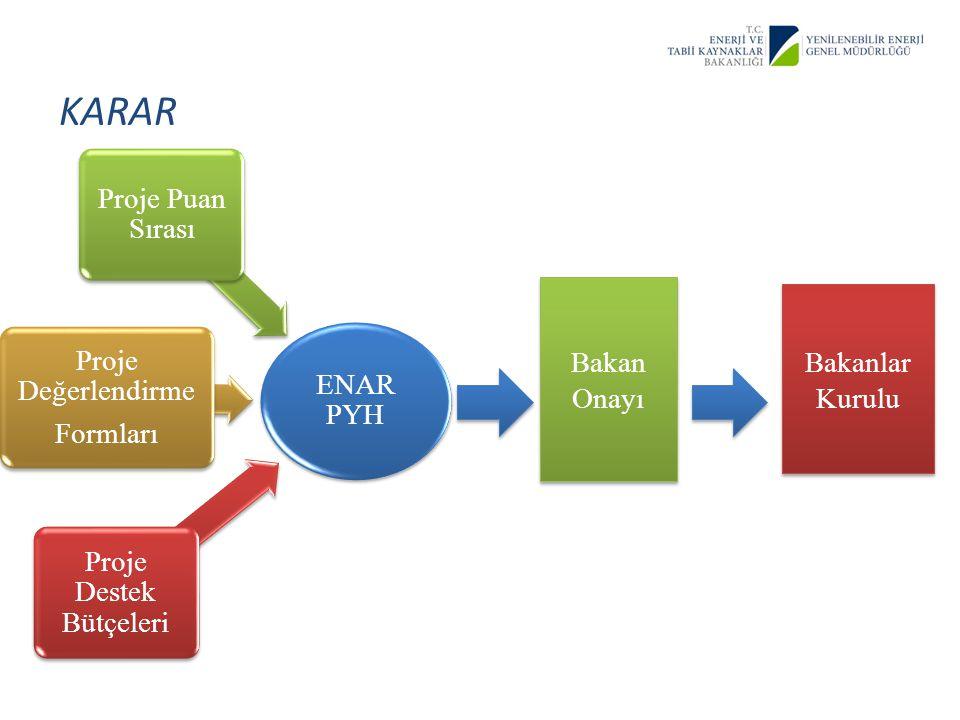 KARAR ENAR PYH Proje Destek Bütçeleri Proje Değerlendirme Formları Proje Puan Sırası Bakan Onayı Bakanlar Kurulu