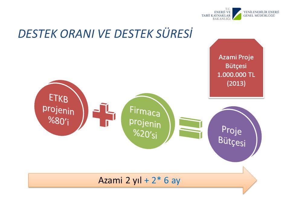 DESTEK ORANI VE DESTEK SÜRESİ Azami 2 yıl + 2* 6 ay Azami Proje Bütçesi 1.000.000 TL (2013) Azami Proje Bütçesi 1.000.000 TL (2013)