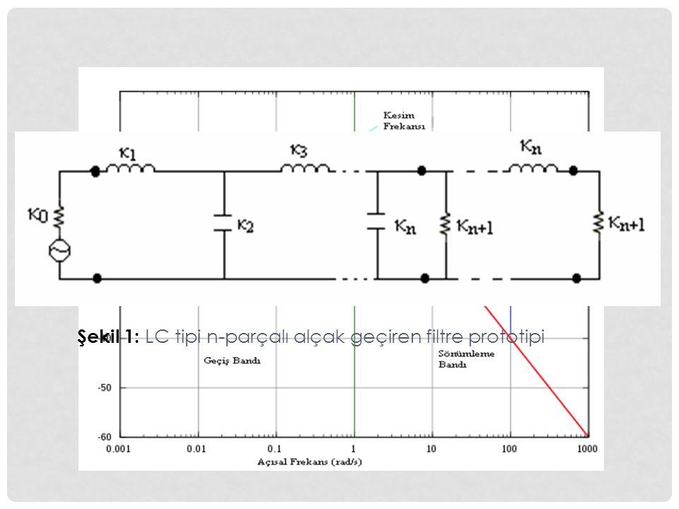 YÜKSEK GEÇİREN FİLTRELER Seri kapasiteler ve paralel bobinlerin kaskat dizilimi ile gerçeklenirler.
