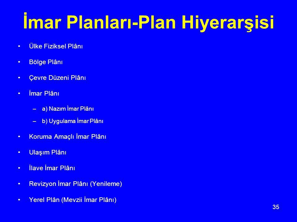 35 İmar Planları-Plan Hiyerarşisi Ülke Fiziksel Plânı Bölge Plânı Çevre Düzeni Plânı İmar Plânı –a) Nazım İmar Plânı –b) Uygulama İmar Plânı Koruma Am
