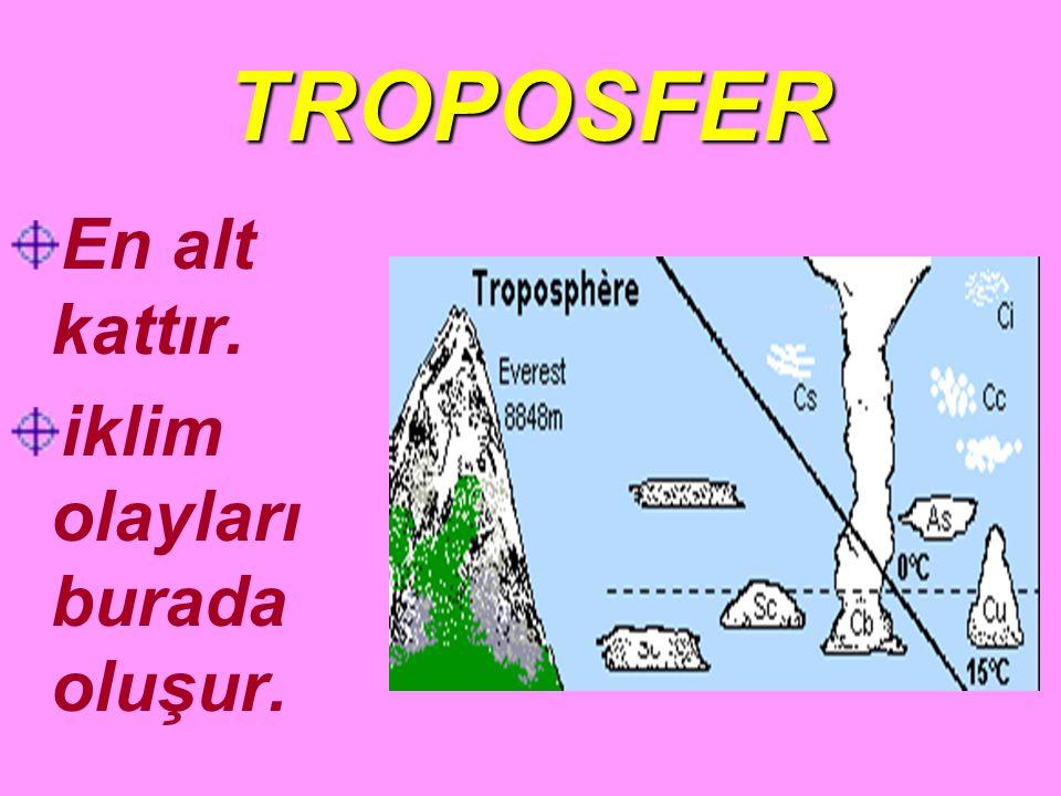 TROPOSFER En alt kattır. iklim olayları burada oluşur.