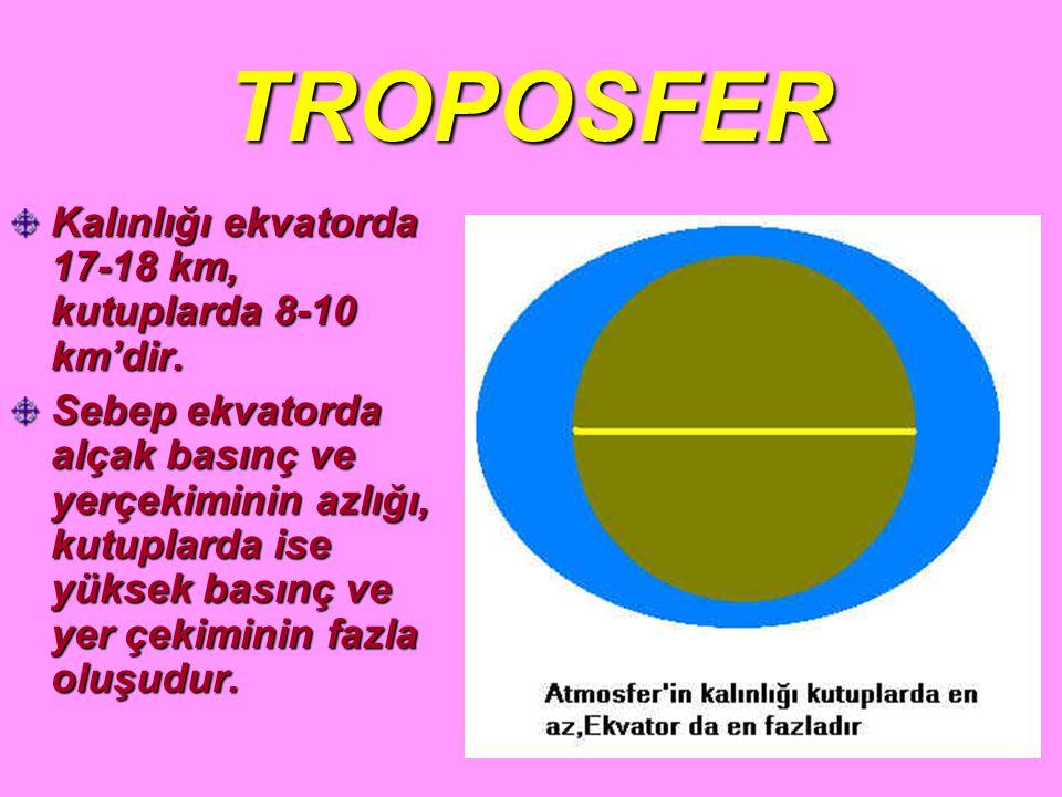 TROPOSFER Kalınlığı ekvatorda 17-18 km, kutuplarda 8-10 km'dir.
