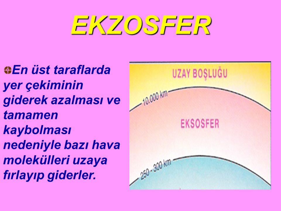 EKZOSFER En üst taraflarda yer çekiminin giderek azalması ve tamamen kaybolması nedeniyle bazı hava molekülleri uzaya fırlayıp giderler.