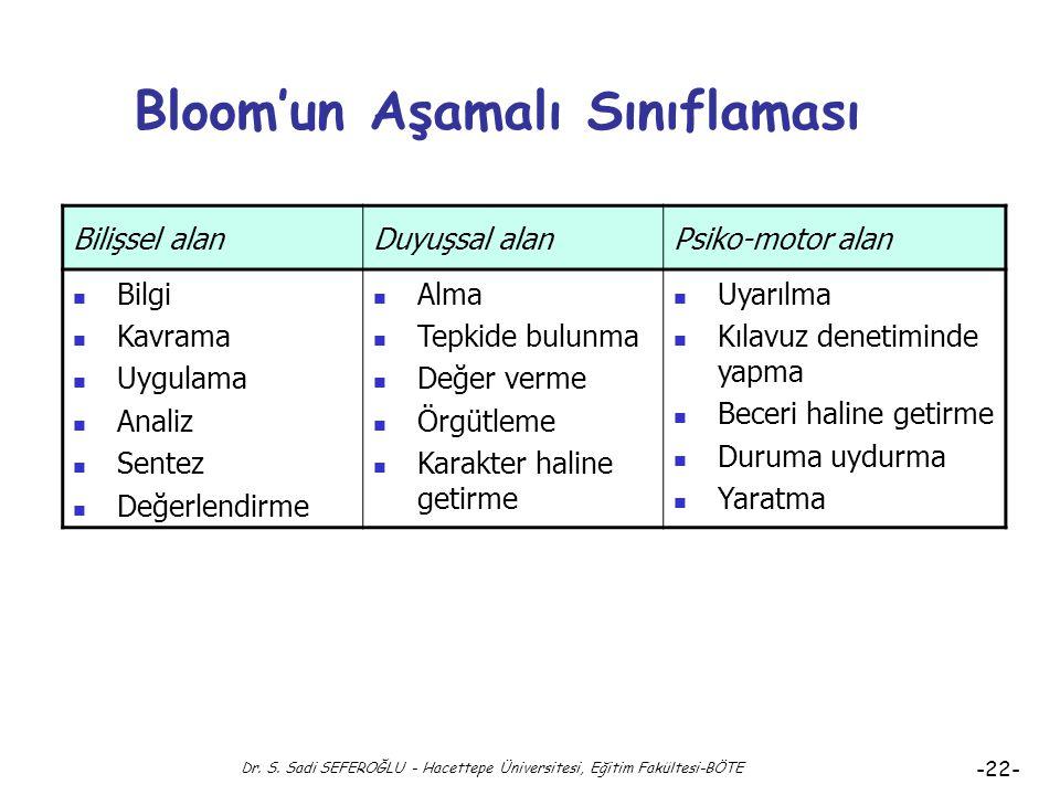 Dr. S. Sadi SEFEROĞLU - Hacettepe Üniversitesi, Eğitim Fakültesi-BÖTE -21- Psiko-Motor Alan Hedef Örnekleri Suni solunumu bir uzman gözetiminde gerçek