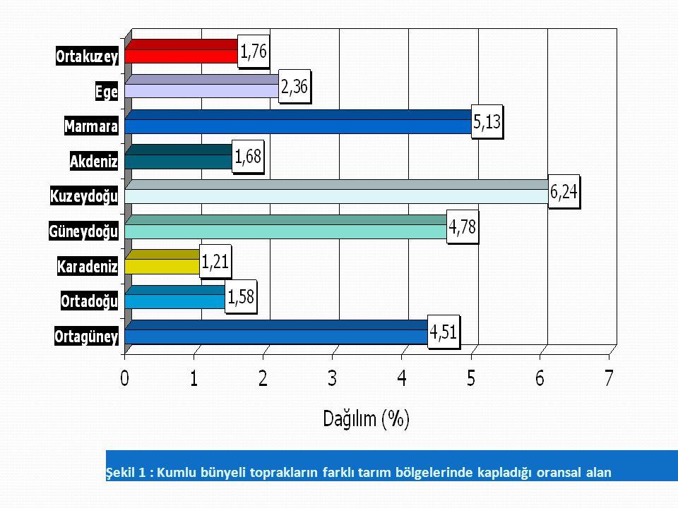 Şekil 1 : Kumlu bünyeli toprakların farklı tarım bölgelerinde kapladığı oransal alan