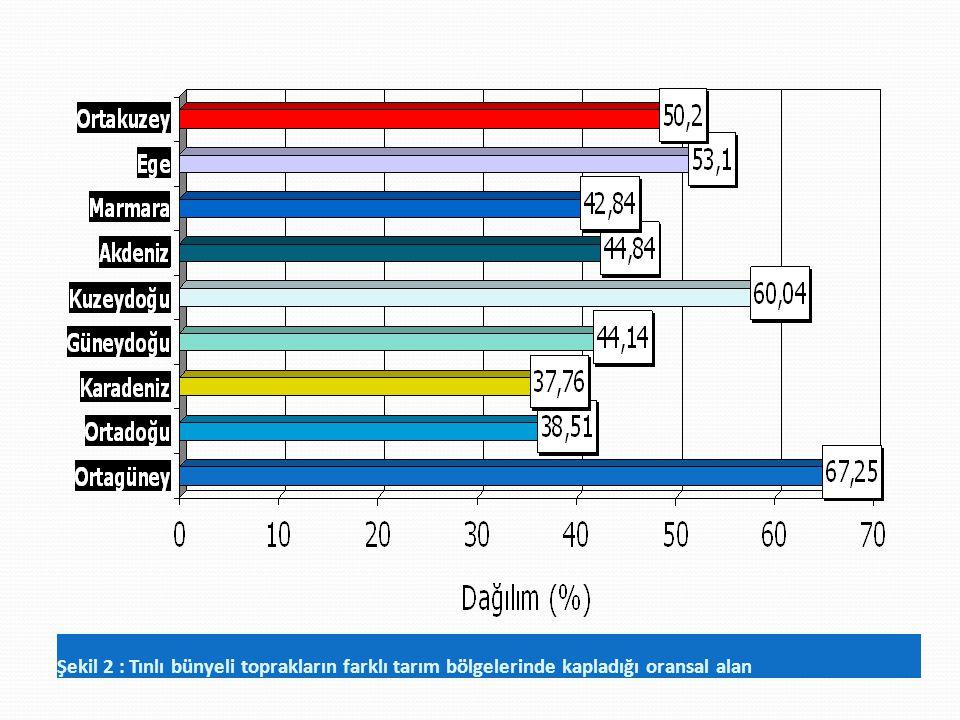 Şekil 2 : Tınlı bünyeli toprakların farklı tarım bölgelerinde kapladığı oransal alan