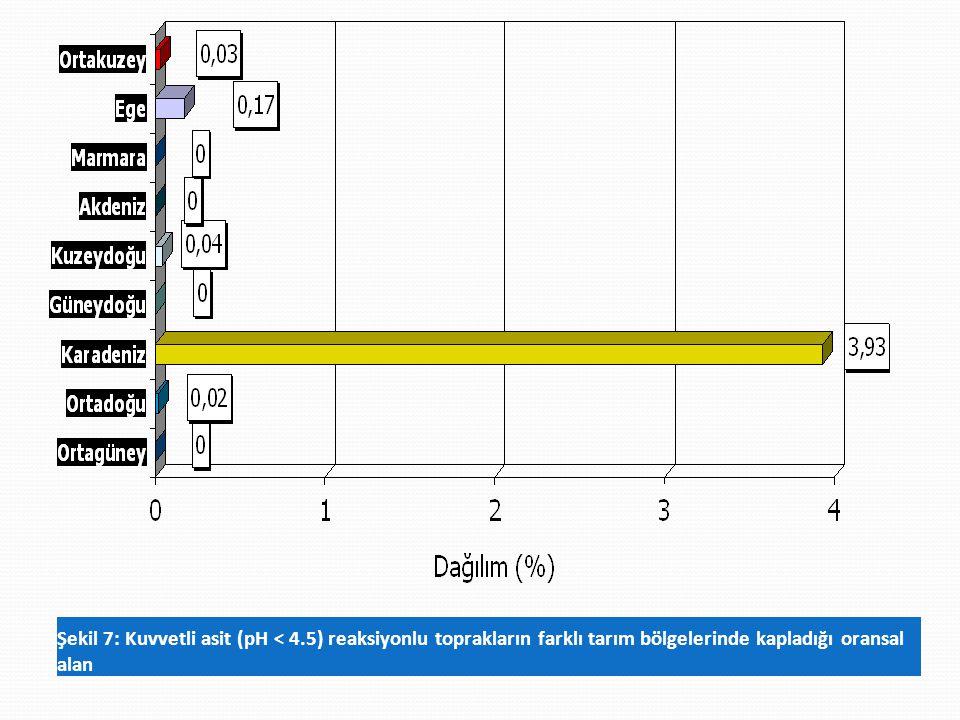 Şekil 7: Kuvvetli asit (pH < 4.5) reaksiyonlu toprakların farklı tarım bölgelerinde kapladığı oransal alan