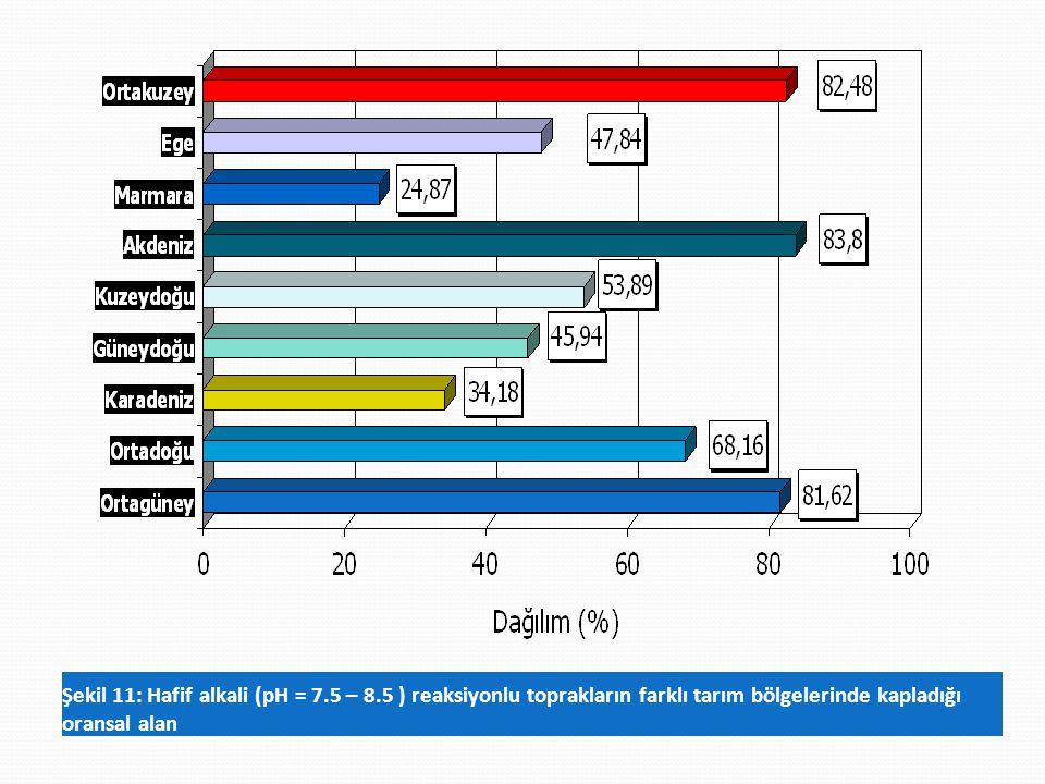 Şekil 11: Hafif alkali (pH = 7.5 – 8.5 ) reaksiyonlu toprakların farklı tarım bölgelerinde kapladığı oransal alan