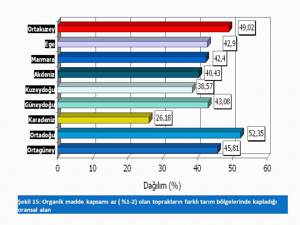 Şekil 15: Organik madde kapsamı az ( %1-2) olan toprakların farklı tarım bölgelerinde kapladığı oransal alan