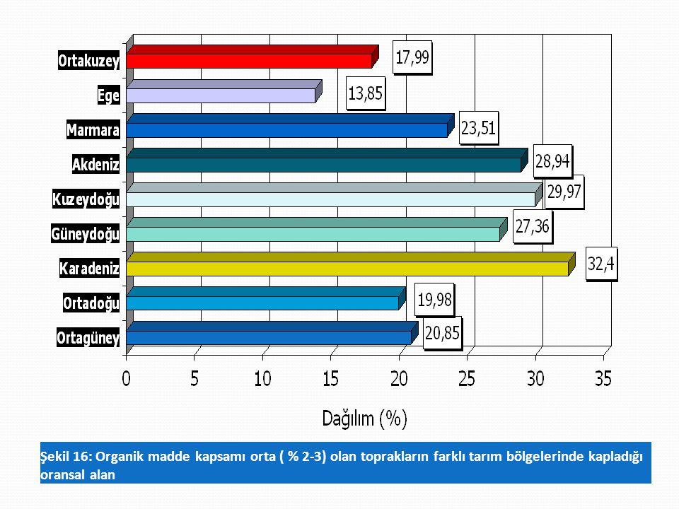 Şekil 16: Organik madde kapsamı orta ( % 2-3) olan toprakların farklı tarım bölgelerinde kapladığı oransal alan