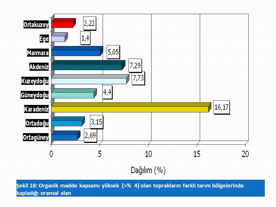 Şekil 18: Organik madde kapsamı yüksek (>% 4) olan toprakların farklı tarım bölgelerinde kapladığı oransal alan