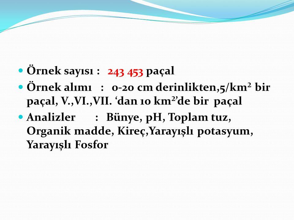 Örnek sayısı : 243 453 paçal Örnek alımı : 0-20 cm derinlikten,5/km² bir paçal, V.,VI.,VII. 'dan 10 km²'de bir paçal Analizler : Bünye, pH, Toplam tuz