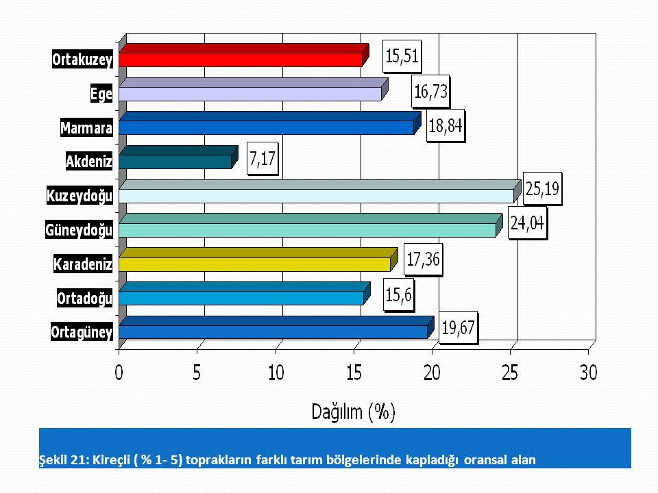 Şekil 21: Kireçli ( % 1- 5) toprakların farklı tarım bölgelerinde kapladığı oransal alan