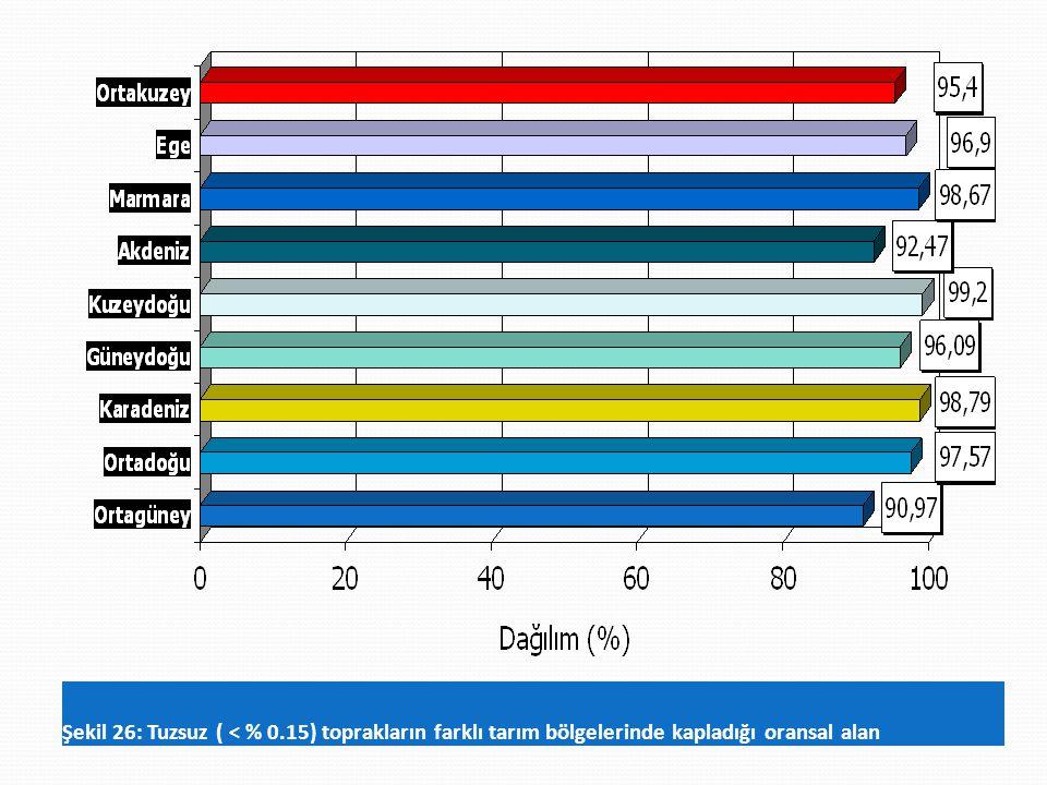 Şekil 26: Tuzsuz ( < % 0.15) toprakların farklı tarım bölgelerinde kapladığı oransal alan