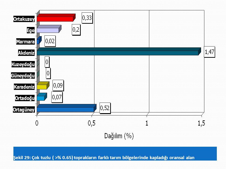 Şekil 29: Çok tuzlu ( >% 0.65) toprakların farklı tarım bölgelerinde kapladığı oransal alan