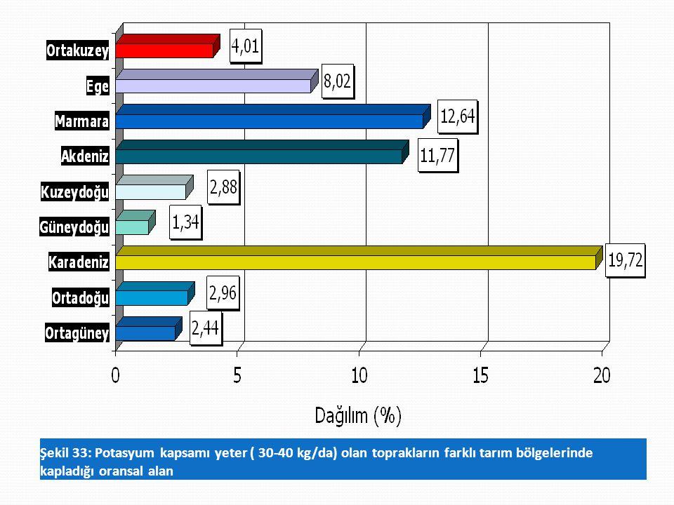 Şekil 33: Potasyum kapsamı yeter ( 30-40 kg/da) olan toprakların farklı tarım bölgelerinde kapladığı oransal alan