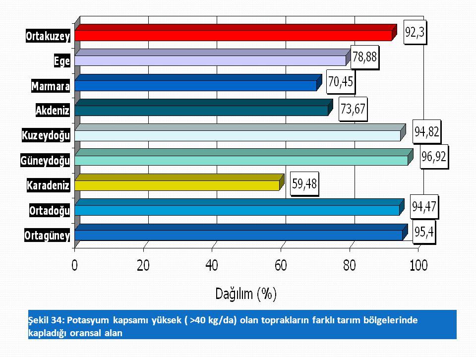 Şekil 34: Potasyum kapsamı yüksek ( >40 kg/da) olan toprakların farklı tarım bölgelerinde kapladığı oransal alan