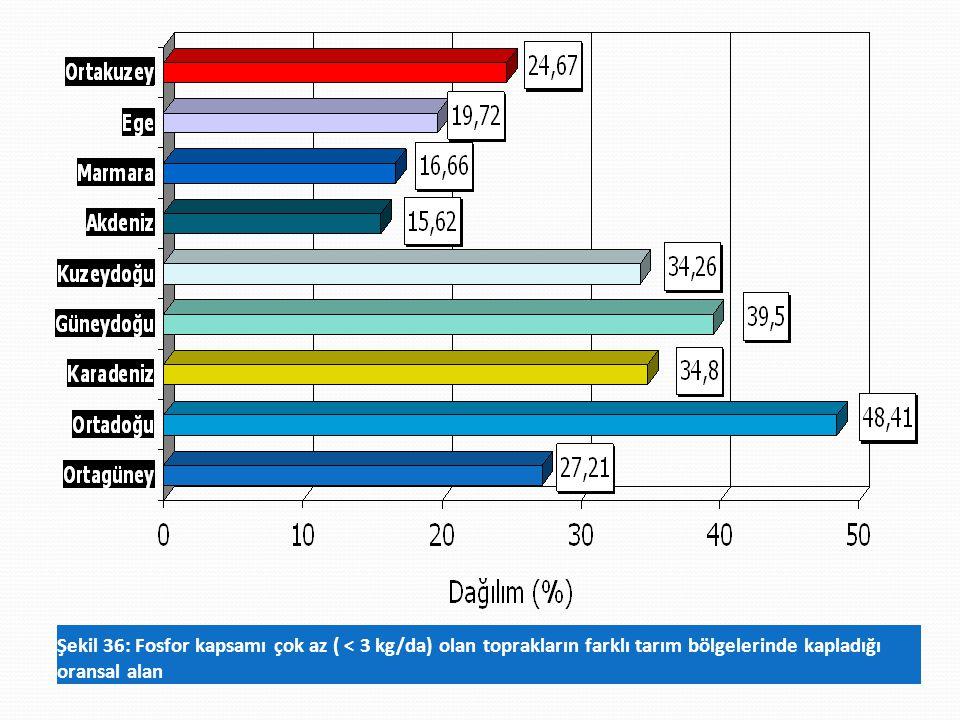 Şekil 36: Fosfor kapsamı çok az ( < 3 kg/da) olan toprakların farklı tarım bölgelerinde kapladığı oransal alan