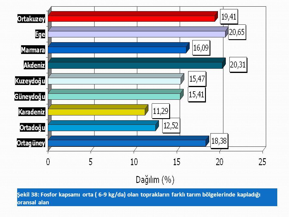 Şekil 38: Fosfor kapsamı orta ( 6-9 kg/da) olan toprakların farklı tarım bölgelerinde kapladığı oransal alan