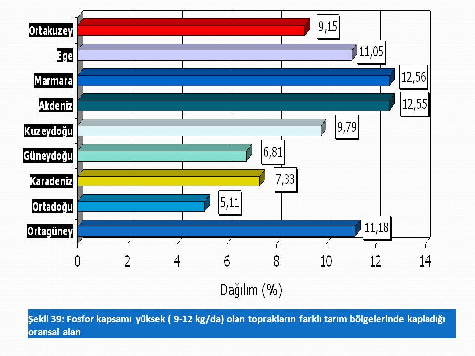 Şekil 39: Fosfor kapsamı yüksek ( 9-12 kg/da) olan toprakların farklı tarım bölgelerinde kapladığı oransal alan